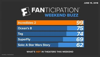 �incredibles 2� crushes record as fandango�s 1 preseller